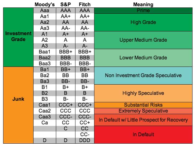 credit_ratings_chart