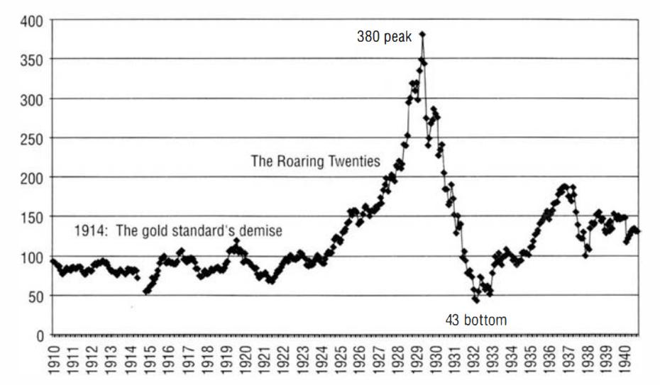 History of Dollar