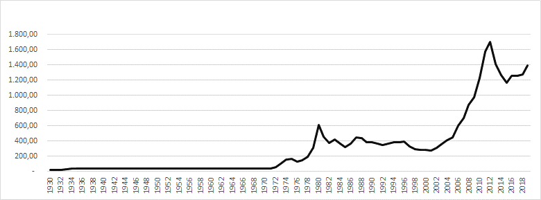 The History of Dollar