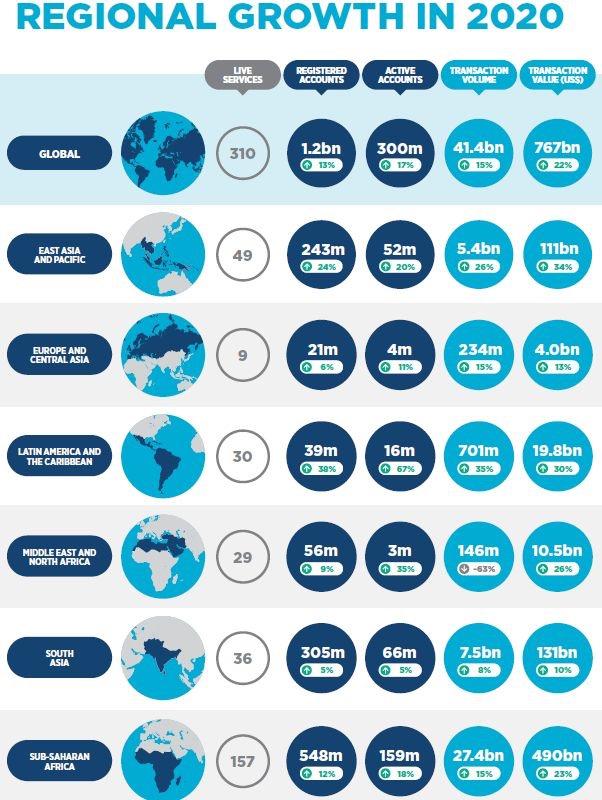 The Unicornization of African Fintech - FurtherAfrica